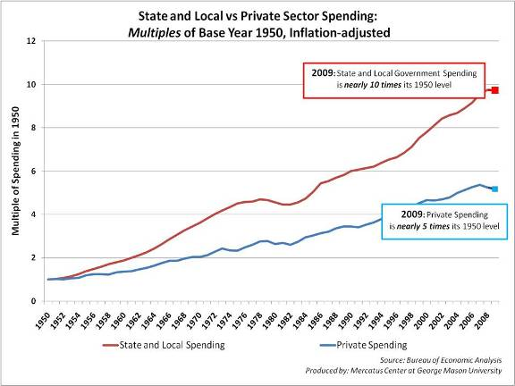 State and Local and Private Sector Spending